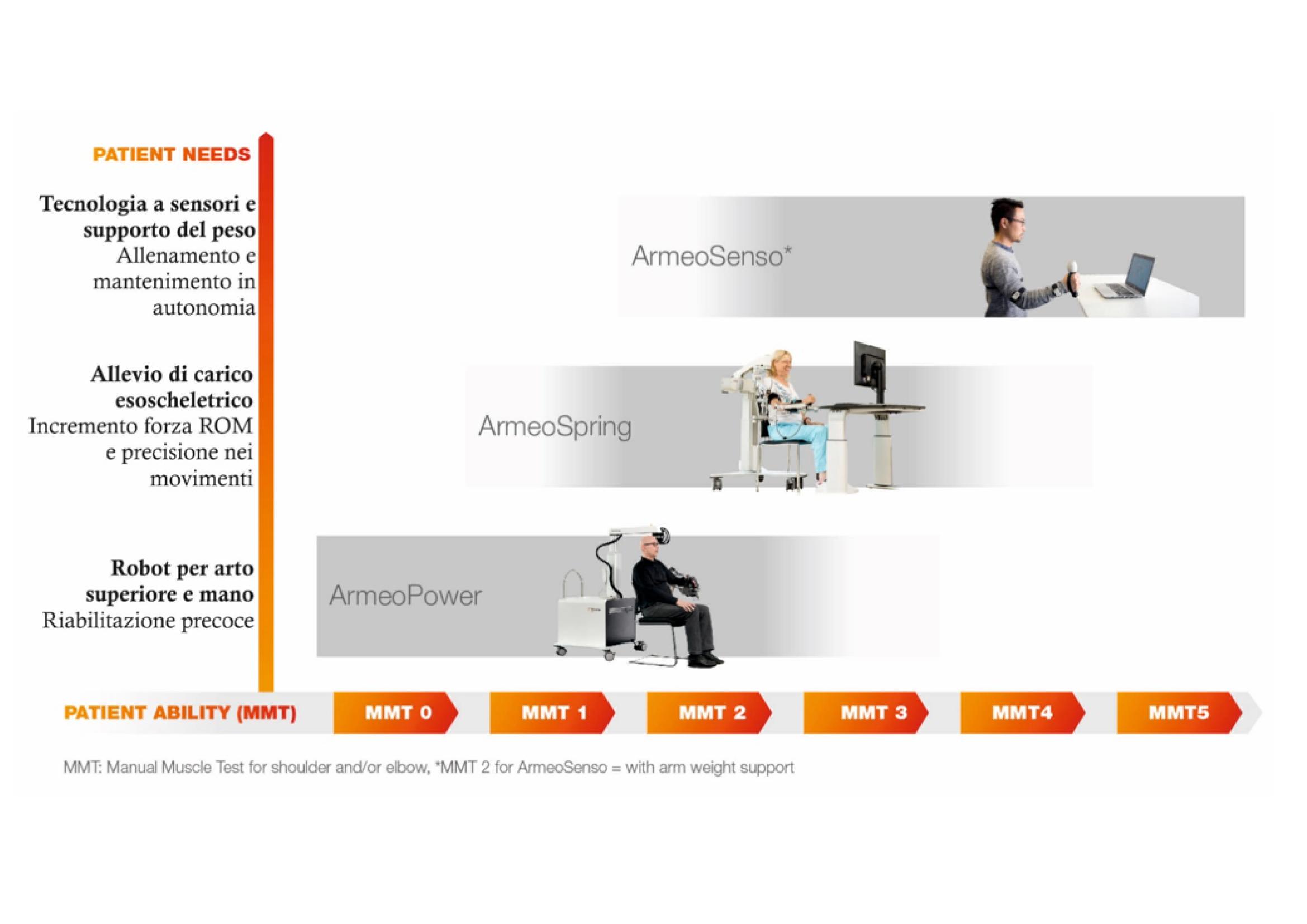 Armeo Spring Hocoma - Sistema di riabilitazione del braccio - arto superiore